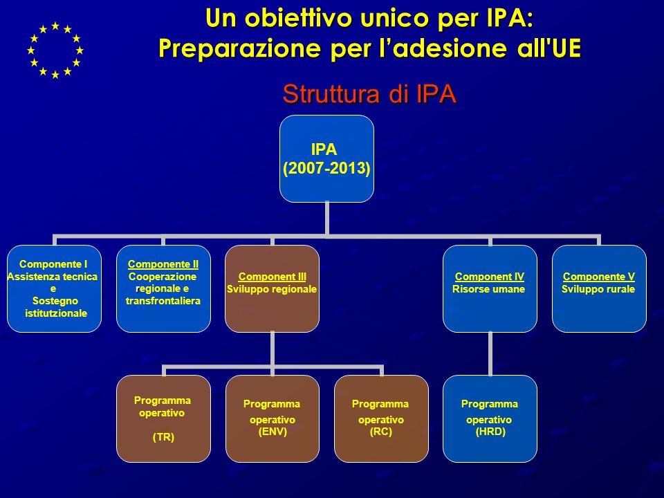 Un obiettivo unico per IPA: Preparazione per ladesione all'UE Struttura di IPA IPA (2007-2013) Componente I Assistenza tecnica e Sostegno istitutziona