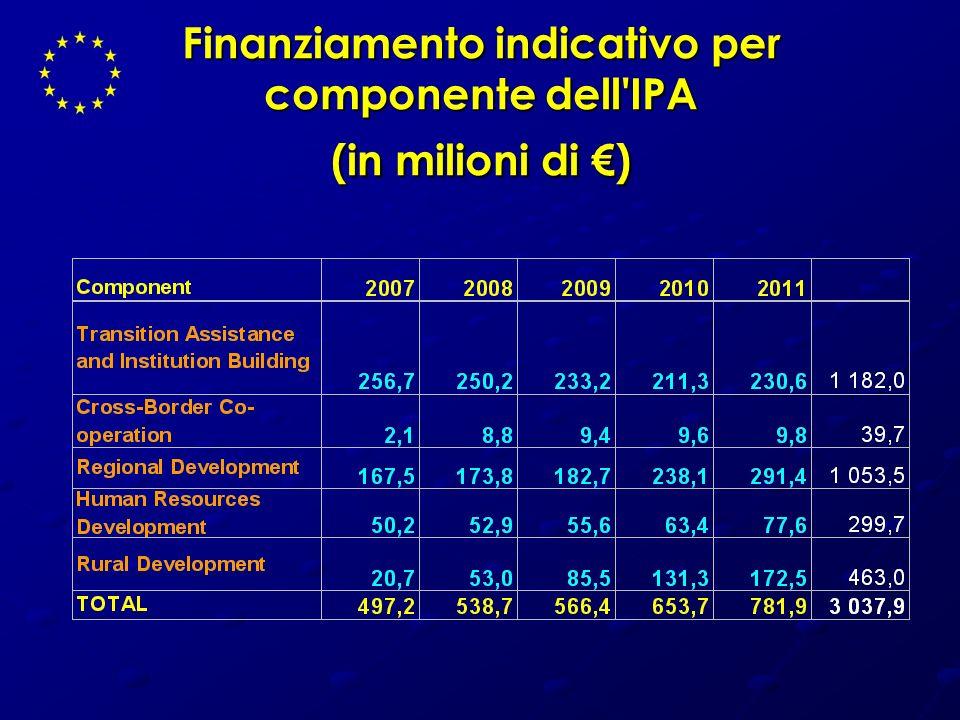 Finanziamento indicativo per componente dell'IPA (in milioni di )