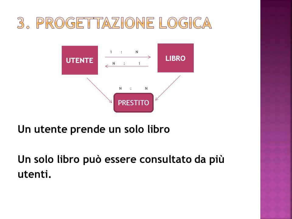 Un utente prende un solo libro Un solo libro può essere consultato da più utenti.