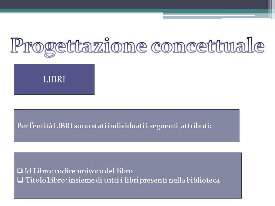 LIBRI Per lentità LIBRI sono stati individuati i seguenti attributi: Id Libro: codice univoco del libro Titolo Libro: insieme di tutti i libri presenti nella biblioteca