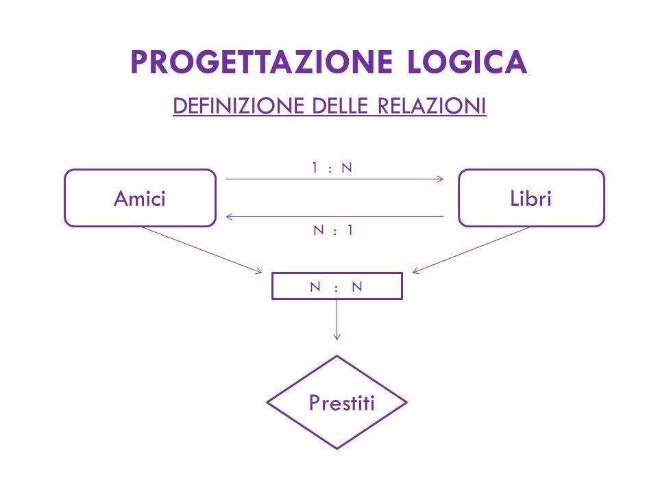 PROGETTAZIONE LOGICA DEFINIZIONE DELLE RELAZIONI AmiciLibri 1 : N N : 1 N : N Prestiti