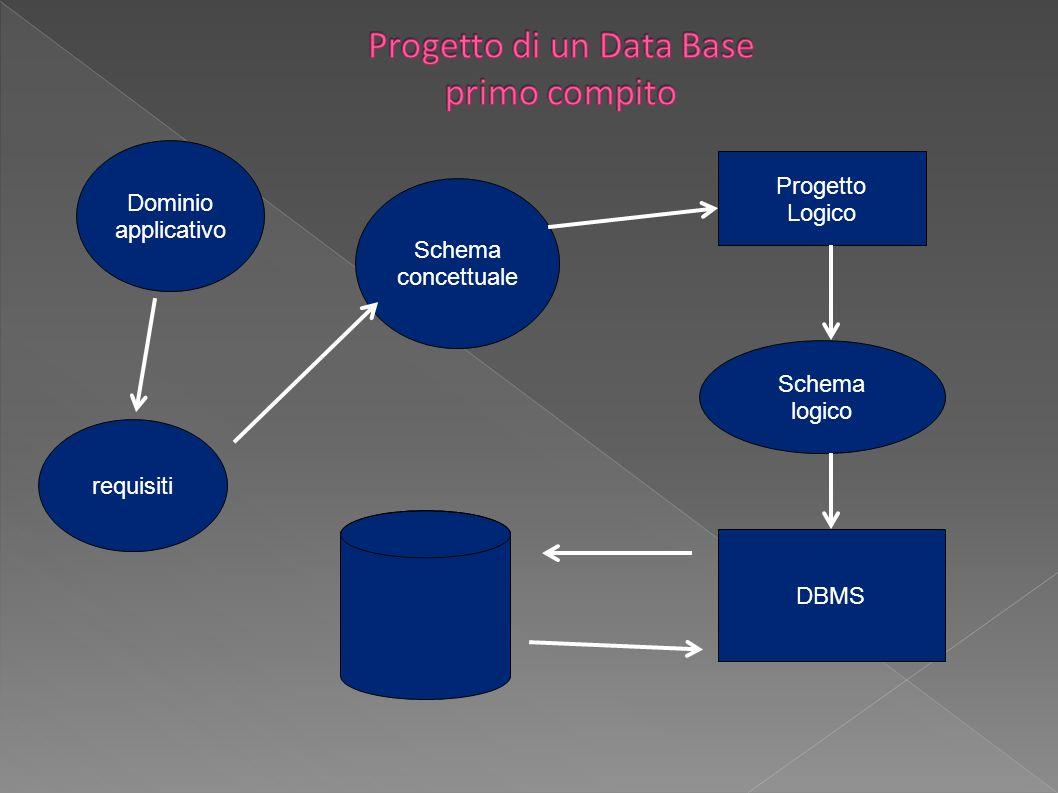 Dominio applicativo requisiti Schema concettuale Progetto Logico Schema logico DBMS