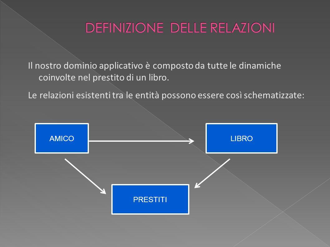 Il nostro dominio applicativo è composto da tutte le dinamiche coinvolte nel prestito di un libro. Le relazioni esistenti tra le entità possono essere