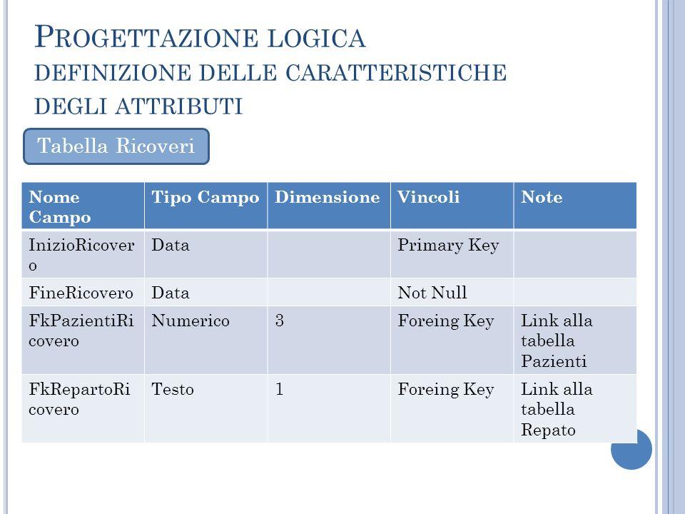 Nome Campo Tipo CampoDimensioneVincoliNote InizioRicover o DataPrimary Key FineRicoveroDataNot Null FkPazientiRi covero Numerico3Foreing KeyLink alla