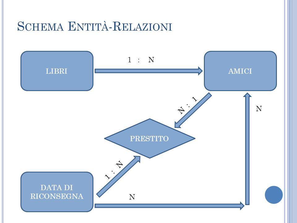 S CHEMA E NTITÀ -R ELAZIONI LIBRIAMICI PRESTITO DATA DI RICONSEGNA 1 : N N N : 1 1 : N N