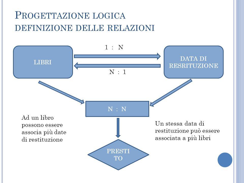 P ROGETTAZIONE LOGICA DEFINIZIONE DELLE RELAZIONI LIBRI DATA DI RESRITUZIONE 1 : N N : 1 PRESTI TO N : N Ad un libro possono essere associa più date d