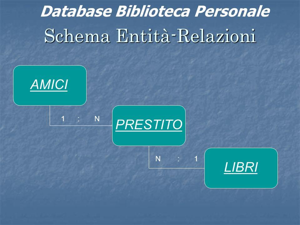 Schema Entità-Relazioni 1 : N N : 1 AMICI PRESTITO LIBRI Database Biblioteca Personale