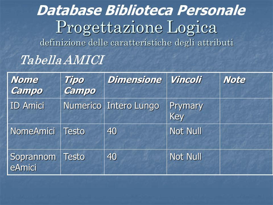 Progettazione Logica definizione delle caratteristiche degli attributi Tabella AMICI Nome Campo Tipo Campo DimensioneVincoliNote ID Amici Numerico Intero Lungo Prymary Key NomeAmiciTesto40 Not Null Soprannom eAmici Testo40 Not Null Database Biblioteca Personale