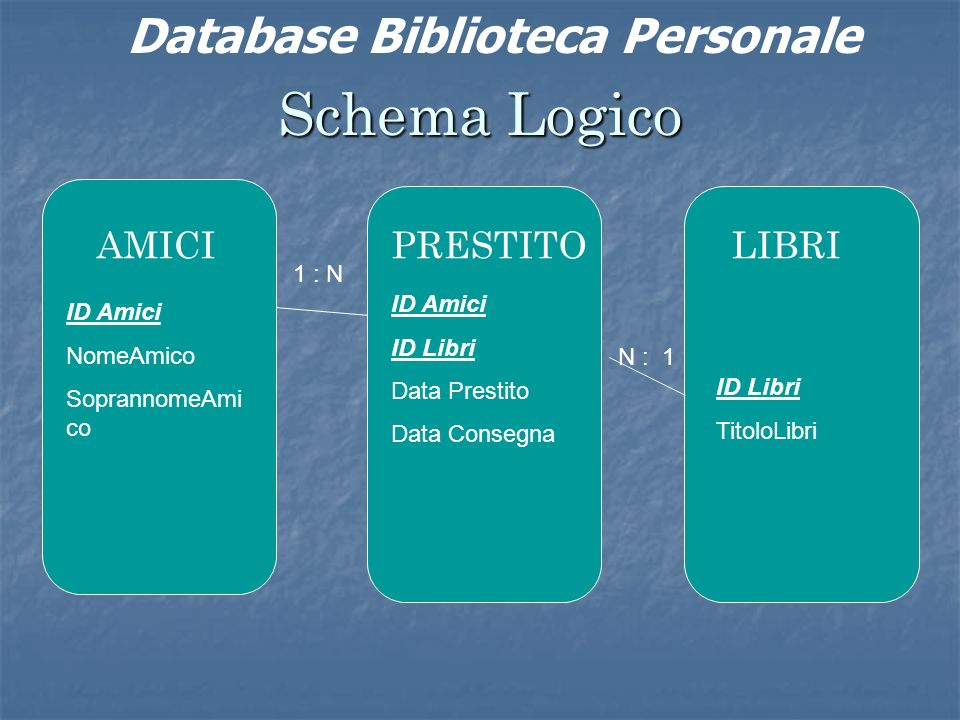 Schema Logico AMICIPRESTITOLIBRI ID Amici NomeAmico SoprannomeAmi co ID Amici ID Libri Data Prestito Data Consegna ID Libri TitoloLibri 1 : N N : 1 Database Biblioteca Personale