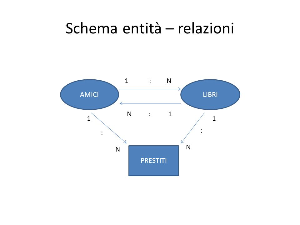 Schema entità – relazioni AMICILIBRI PRESTITI 1 : N N : 1 1 : N 1 : N