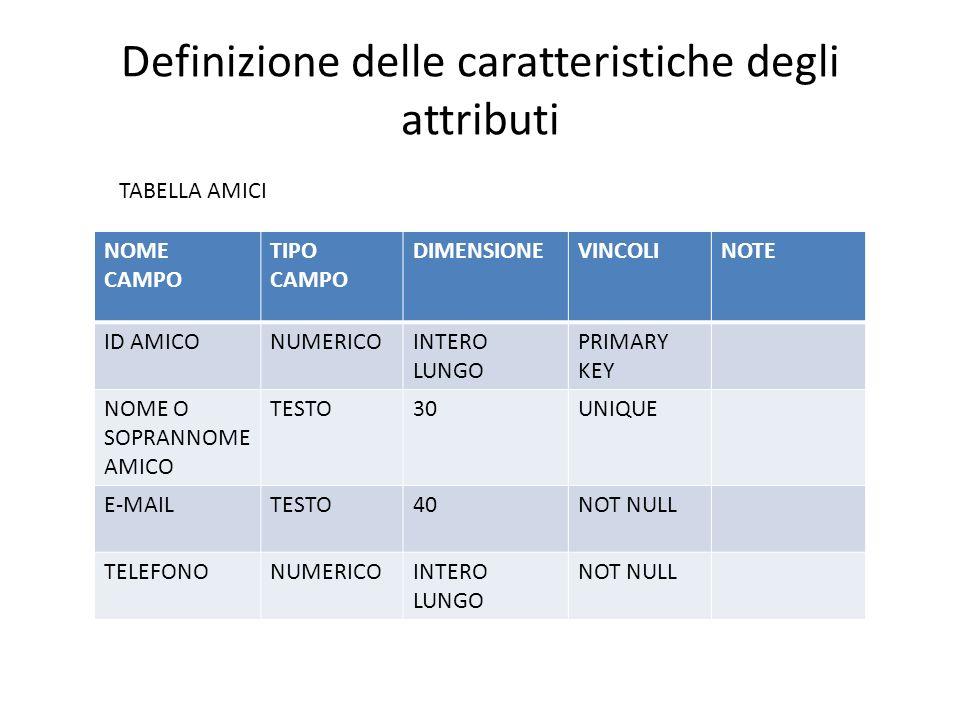 Definizione delle caratteristiche degli attributi NOME CAMPO TIPO CAMPO DIMENSIONEVINCOLINOTE ID AMICONUMERICOINTERO LUNGO PRIMARY KEY NOME O SOPRANNOME AMICO TESTO30UNIQUE E-MAILTESTO40NOT NULL TELEFONONUMERICOINTERO LUNGO NOT NULL TABELLA AMICI