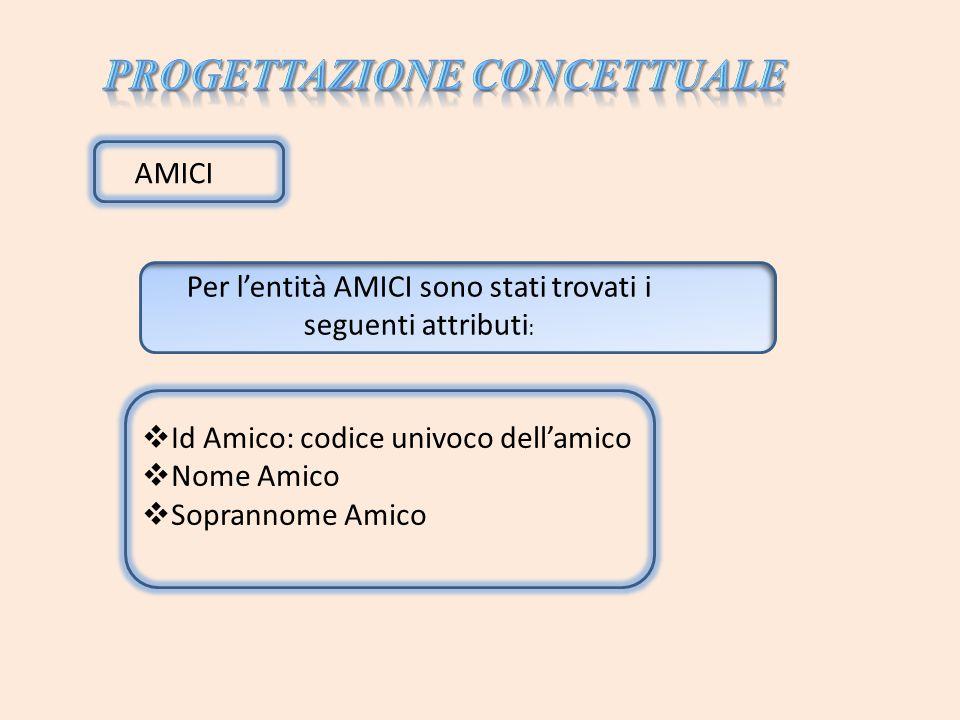 Per lentità AMICI sono stati trovati i seguenti attributi : AMICI Id Amico: codice univoco dellamico Nome Amico Soprannome Amico