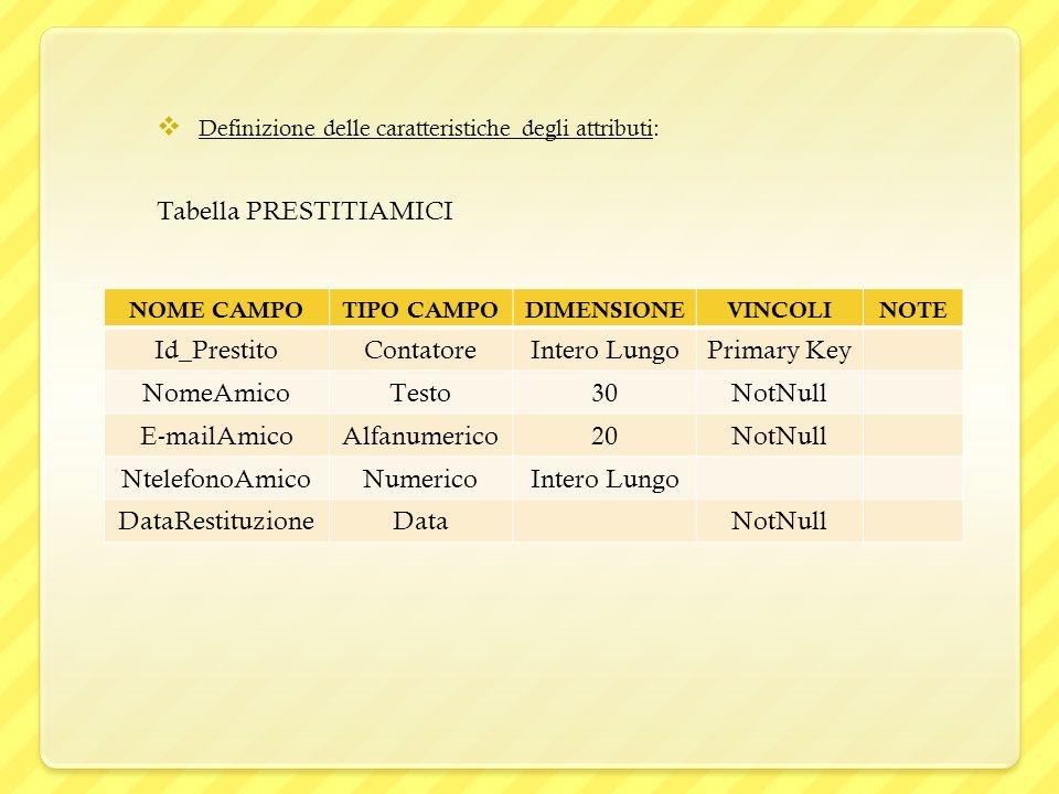 Tabella LIBRI NOME CAMPO TIPO CAMPO DIMENSIONEVINCOLINOTE Id_LibroNumericoIntero LungoPrimary Key TitoloLibroTesto50NotNull Fk_PrestitiNumericoIntero LungoForeign KeyLink alla tabella PrestitiAmici Esistenza di Valori NULLI: Nella progettazione del DataBase per la gestione dei prestiti della biblioteca personale sono necessarie due entità, Libri e PrestitiAmici, con i rispettivi attributi.