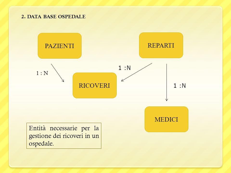 2. DATA BASE OSPEDALE PAZIENTI MEDICI RICOVERI REPARTI 1 : N Entità necessarie per la gestione dei ricoveri in un ospedale.