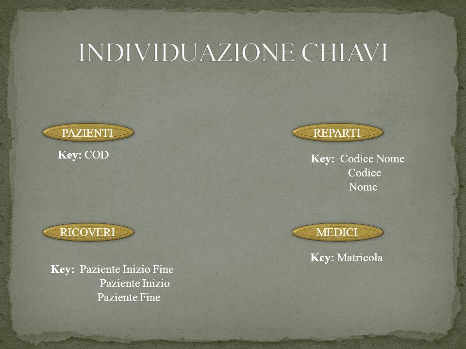 PAZIENTI Key: COD REPARTI Key: Matricola RICOVER I Key: Codice Nome Codice Nome MEDICI Key: Paziente Inizio Fine Paziente Inizio Paziente Fine