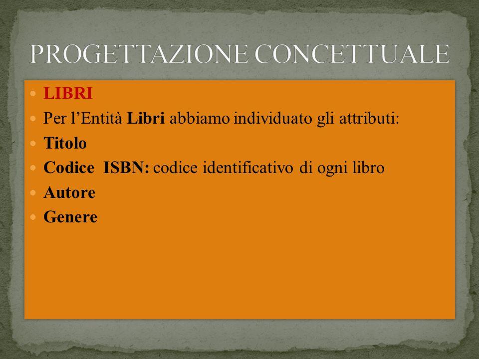 LIBRI Per lEntità Libri abbiamo individuato gli attributi: Titolo Codice ISBN: codice identificativo di ogni libro Autore Genere LIBRI Per lEntità Libri abbiamo individuato gli attributi: Titolo Codice ISBN: codice identificativo di ogni libro Autore Genere