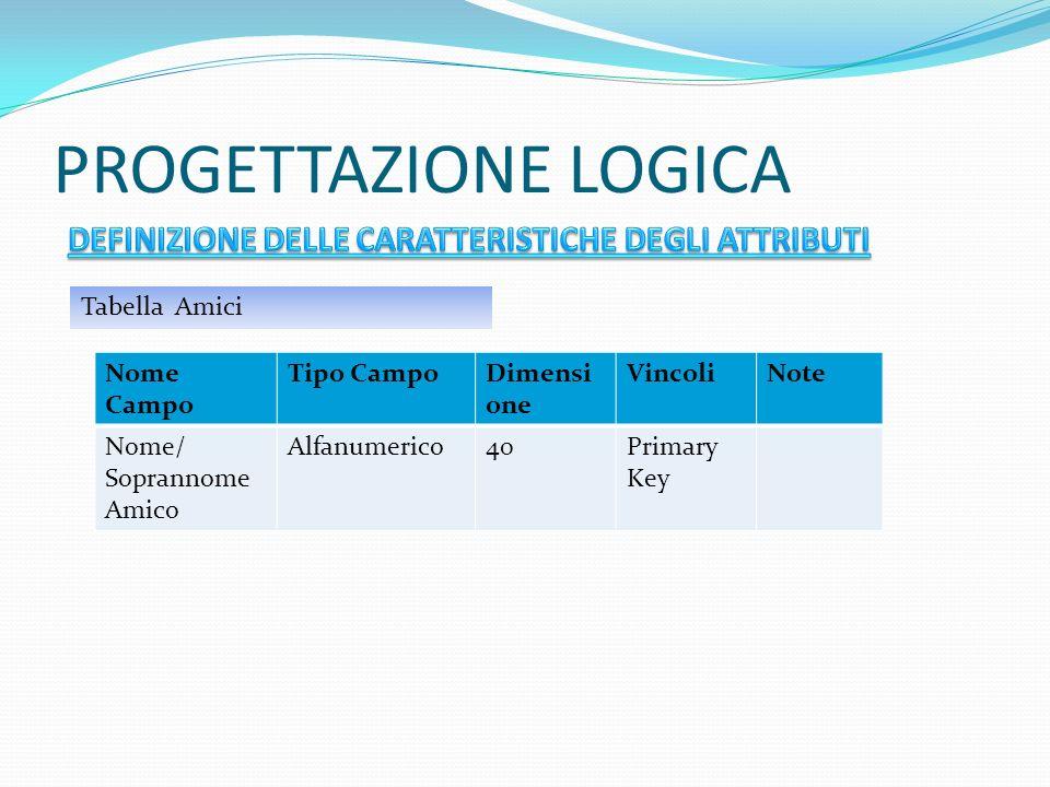 PROGETTAZIONE LOGICA Tabella Amici Nome Campo Tipo CampoDimensi one VincoliNote Nome/ Soprannome Amico Alfanumerico40Primary Key