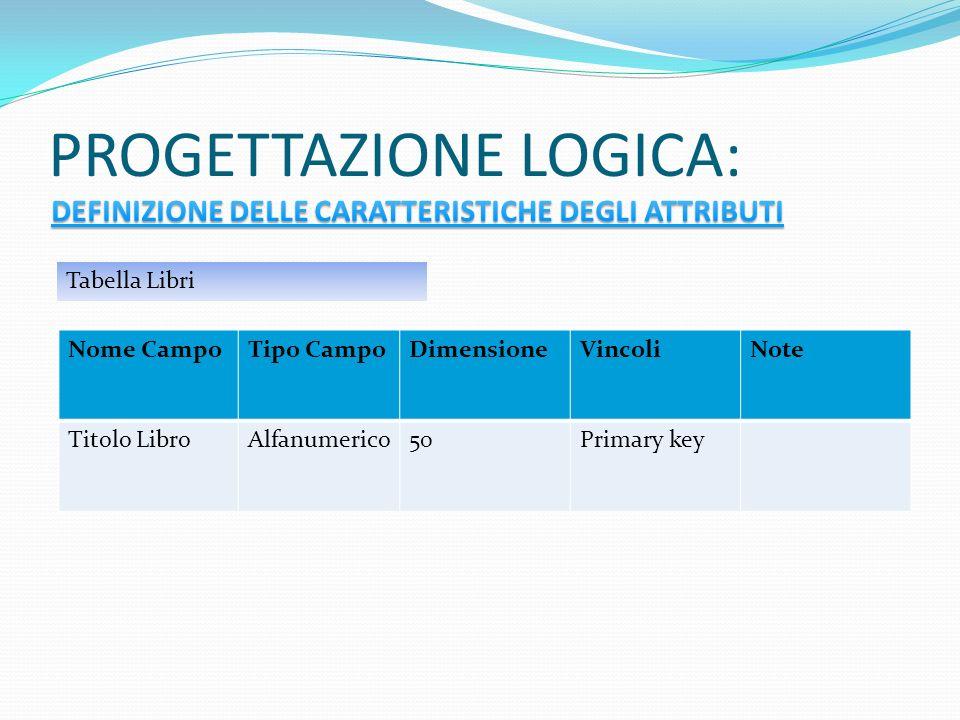 PROGETTAZIONE LOGICA: Nome CampoTipo CampoDimensioneVincoliNote Titolo LibroAlfanumerico50Primary key Tabella Libri