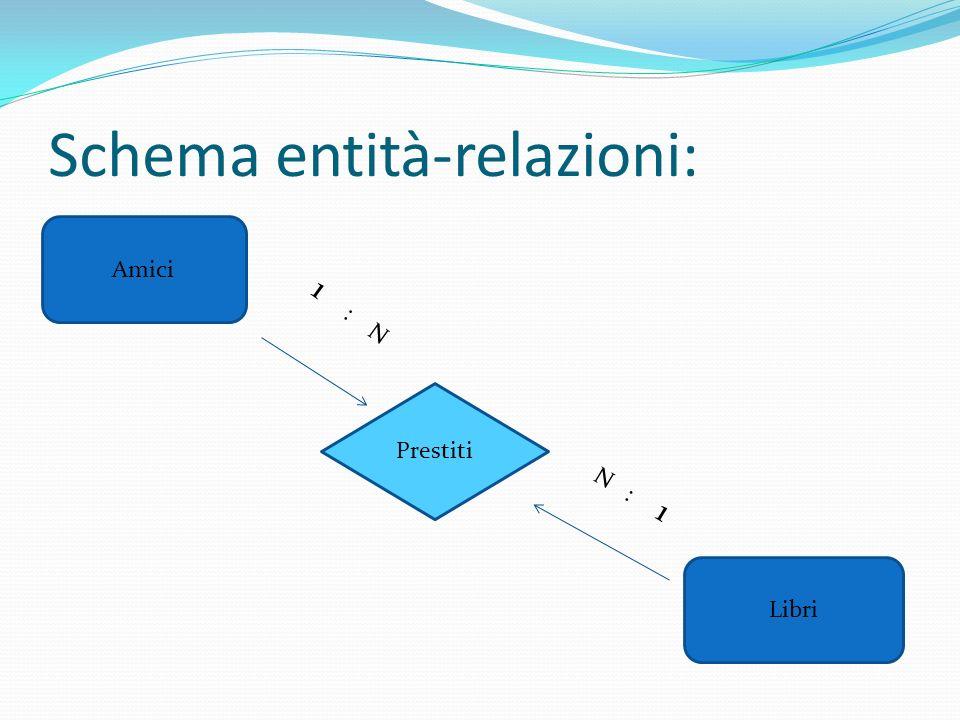 Schema entità-relazioni: Amici Libri Prestiti 1 : N N : 1
