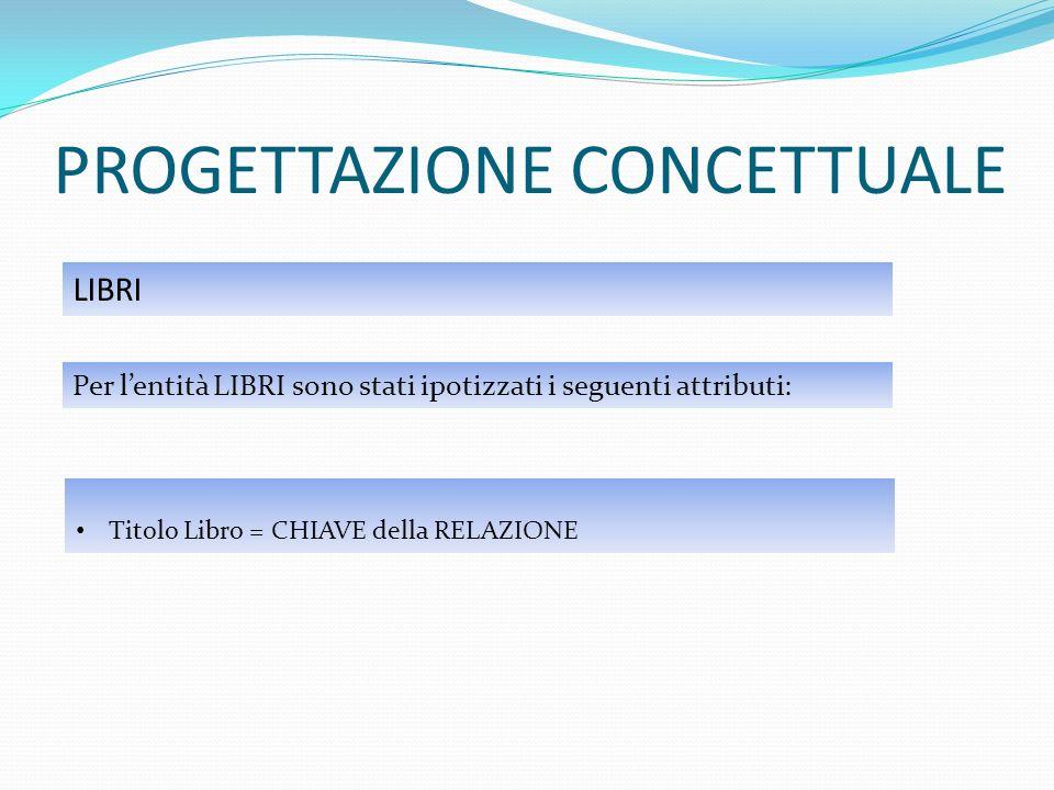 PROGETTAZIONE CONCETTUALE LIBRI Per lentità LIBRI sono stati ipotizzati i seguenti attributi: Titolo Libro = CHIAVE della RELAZIONE