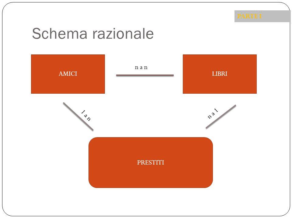 Schema razionale AMICILIBRI PRESTITI n a n 1 a n n a 1 PARTE I