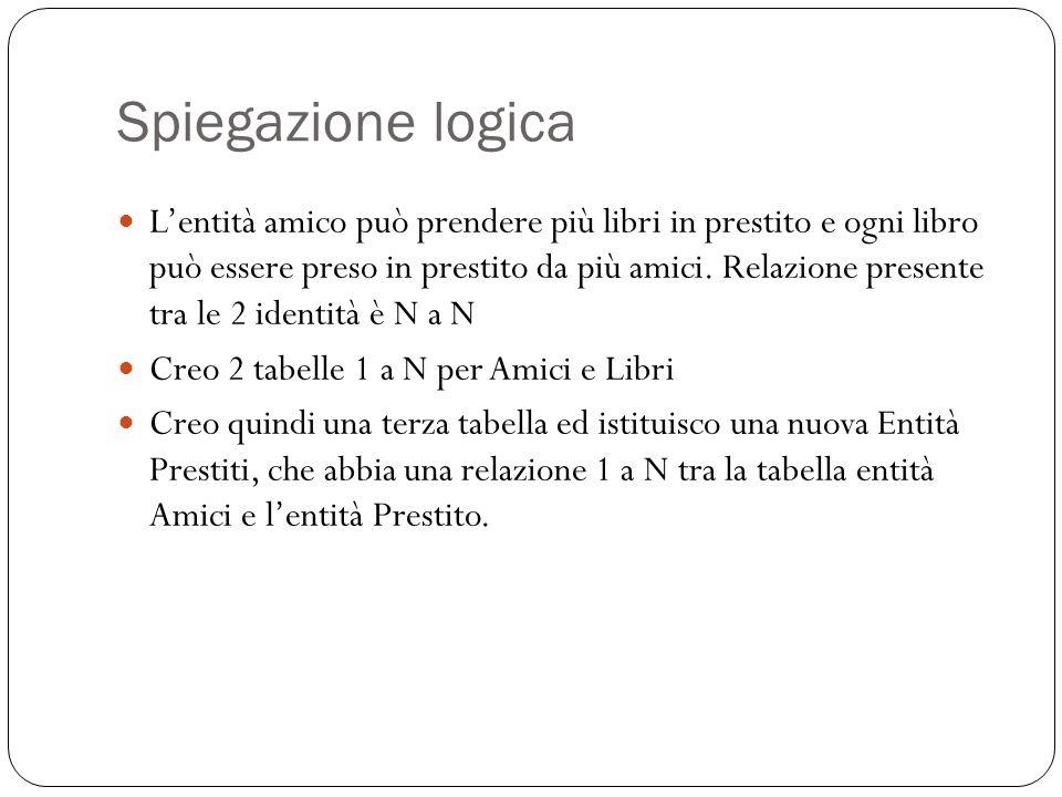Spiegazione logica Lentità amico può prendere più libri in prestito e ogni libro può essere preso in prestito da più amici.