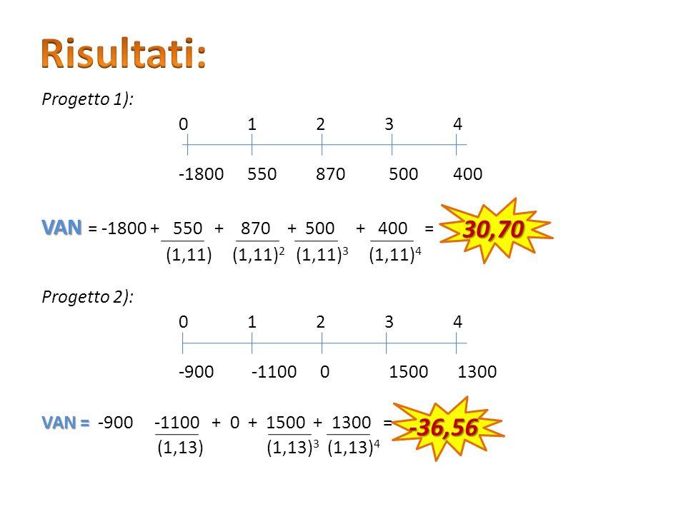 -36,56 30,70 Progetto 1): 01234 -1800550870 500400 VAN = -1800 + 550 + 870 + 500 + 400 = (1,11) (1,11) 2 (1,11) 3 (1,11) 4 Progetto 2): 01234 -900 -11