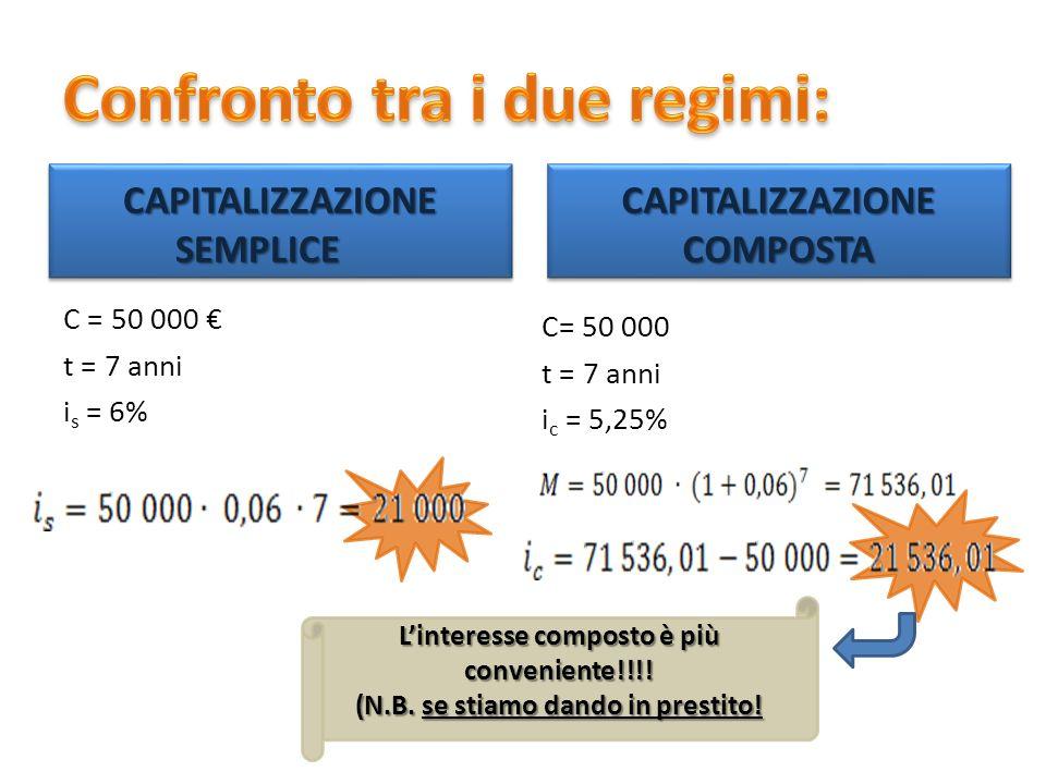 CAPITALIZZAZIONE SEMPLICE C = 50 000 t = 7 anni i s = 6% CAPITALIZZAZIONE COMPOSTA C= 50 000 t = 7 anni i c = 5,25% Linteresse composto è più convenie