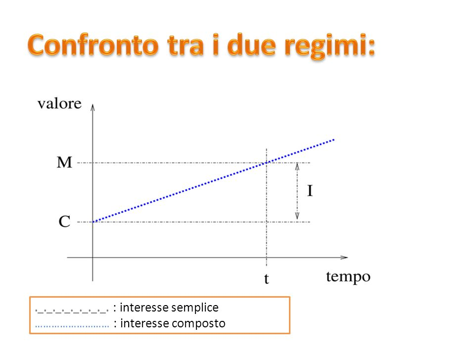 ._._._._._._._._. : interesse semplice ……………………… : interesse composto