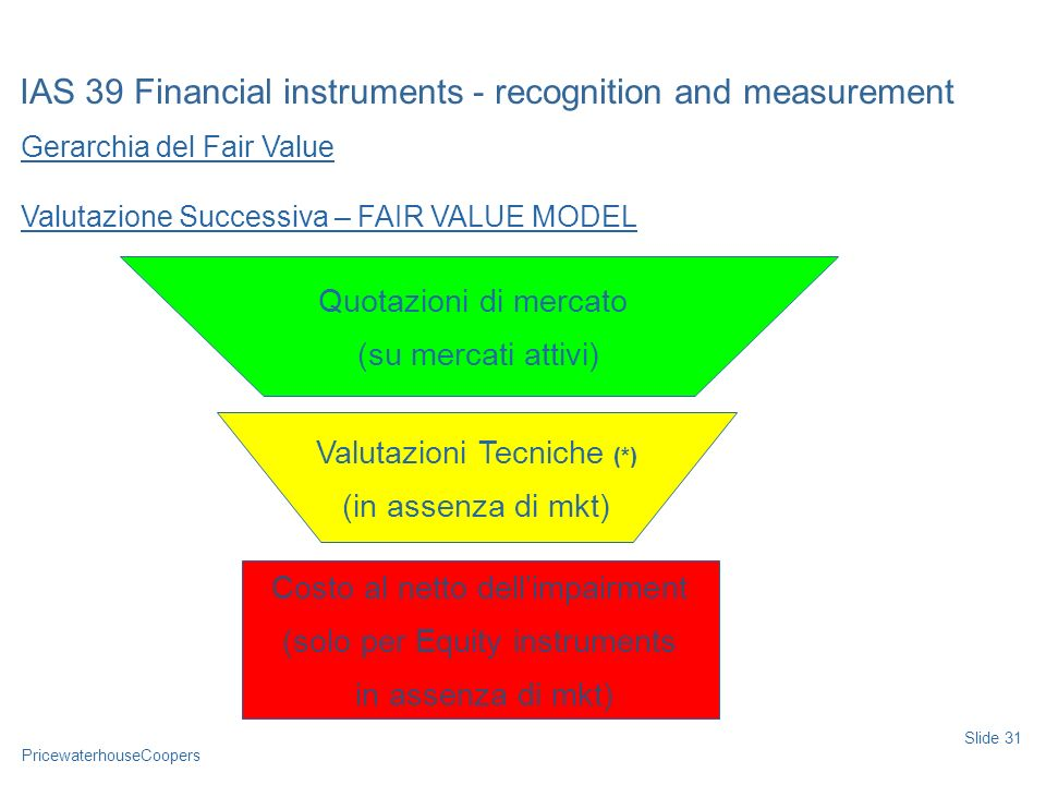 PricewaterhouseCoopers Gerarchia del Fair Value Valutazione Successiva – FAIR VALUE MODEL IAS 39 Financial instruments - recognition and measurement S