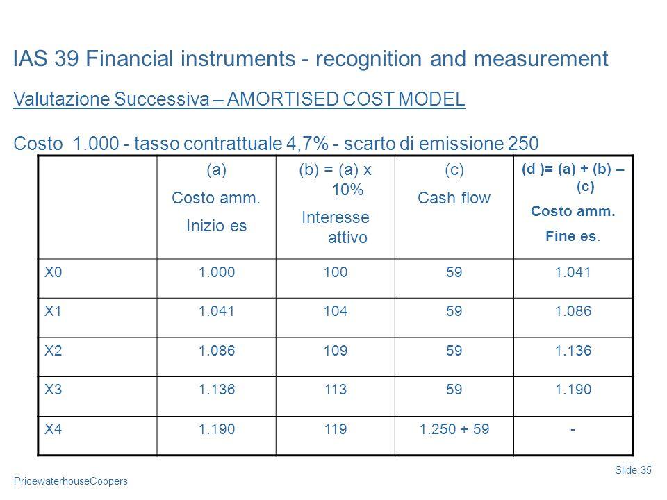 PricewaterhouseCoopers Valutazione Successiva – AMORTISED COST MODEL Costo 1.000 - tasso contrattuale 4,7% - scarto di emissione 250 IAS 39 Financial