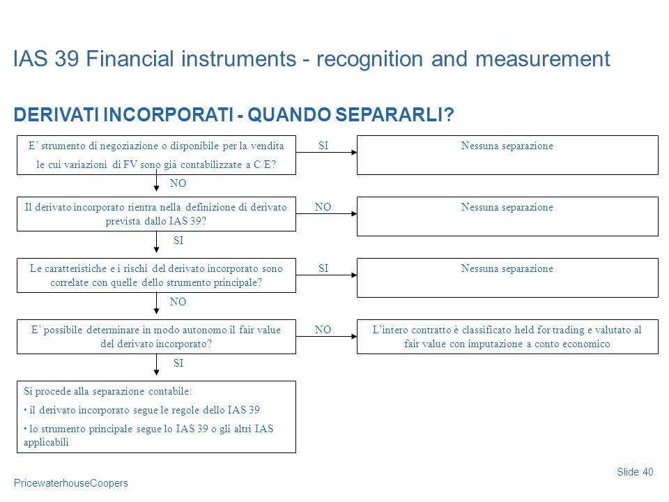 PricewaterhouseCoopers IAS 39 Financial instruments - recognition and measurement Slide 40 DERIVATI INCORPORATI - QUANDO SEPARARLI? E strumento di neg