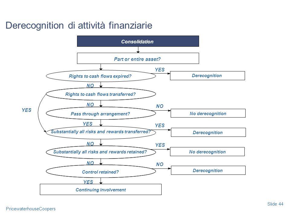 PricewaterhouseCoopers Derecognition di attività finanziarie Slide 44 Part or entire asset.