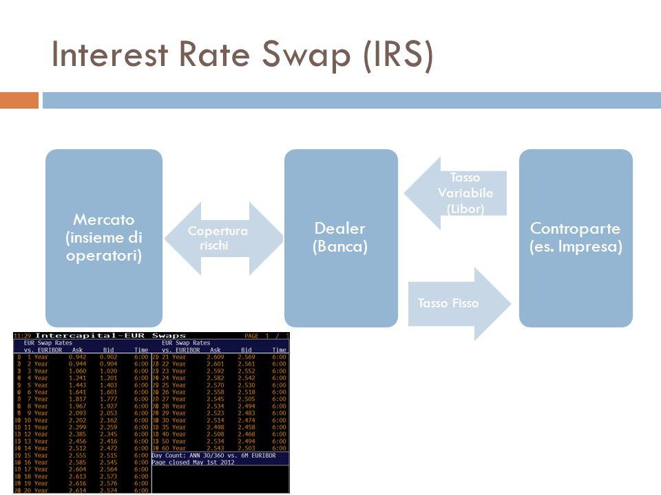 Interest Rate Swap (IRS) Mercato (insieme di operatori) Copertura rischi Dealer (Banca) Tasso Fisso Controparte (es. Impresa) Tasso Variabile (Libor)
