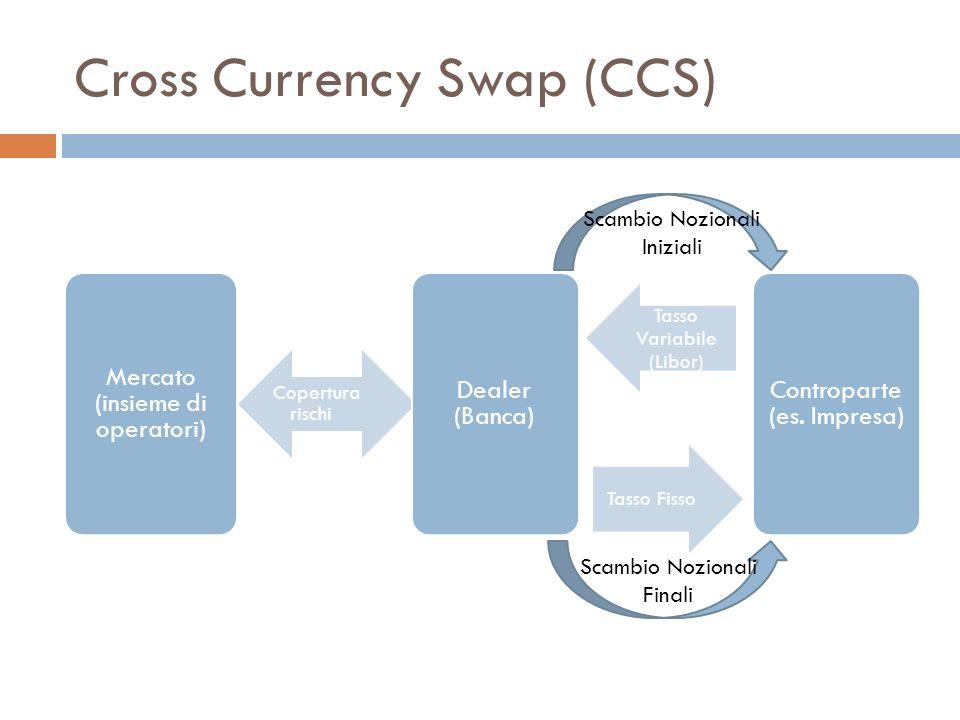 Cross Currency Swap (CCS) Mercato (insieme di operatori) Copertura rischi Dealer (Banca) Tasso Fisso Controparte (es. Impresa) Tasso Variabile (Libor)