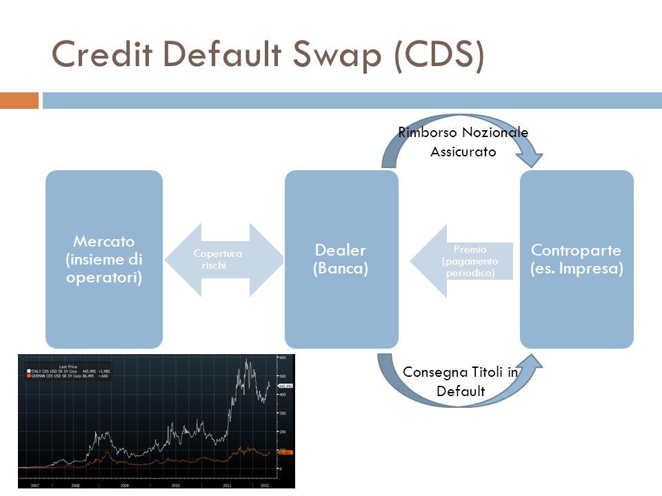 Credit Default Swap (CDS) Mercato (insieme di operatori) Copertura rischi Dealer (Banca) Premio (pagamento periodico) Controparte (es. Impresa) Rimbor
