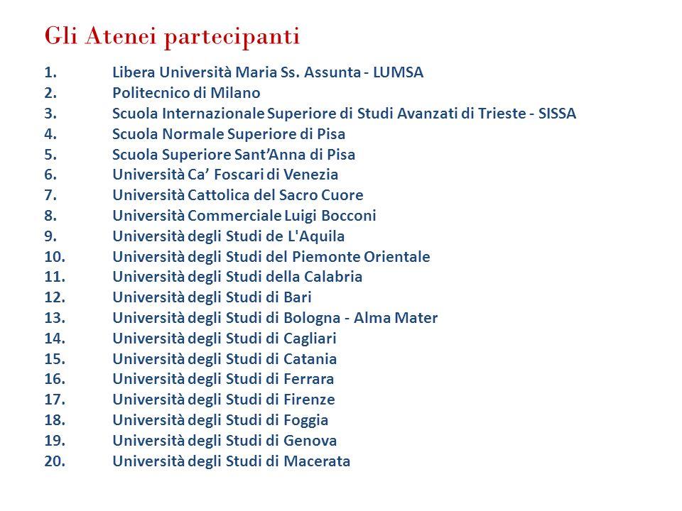 Gli Atenei partecipanti 1.Libera Università Maria Ss. Assunta - LUMSA 2.Politecnico di Milano 3.Scuola Internazionale Superiore di Studi Avanzati di T