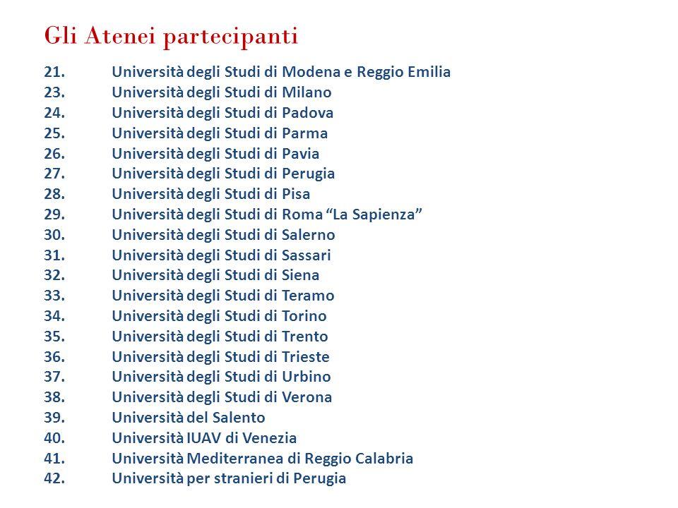Gli Atenei partecipanti 21.Università degli Studi di Modena e Reggio Emilia 23.Università degli Studi di Milano 24.Università degli Studi di Padova 25