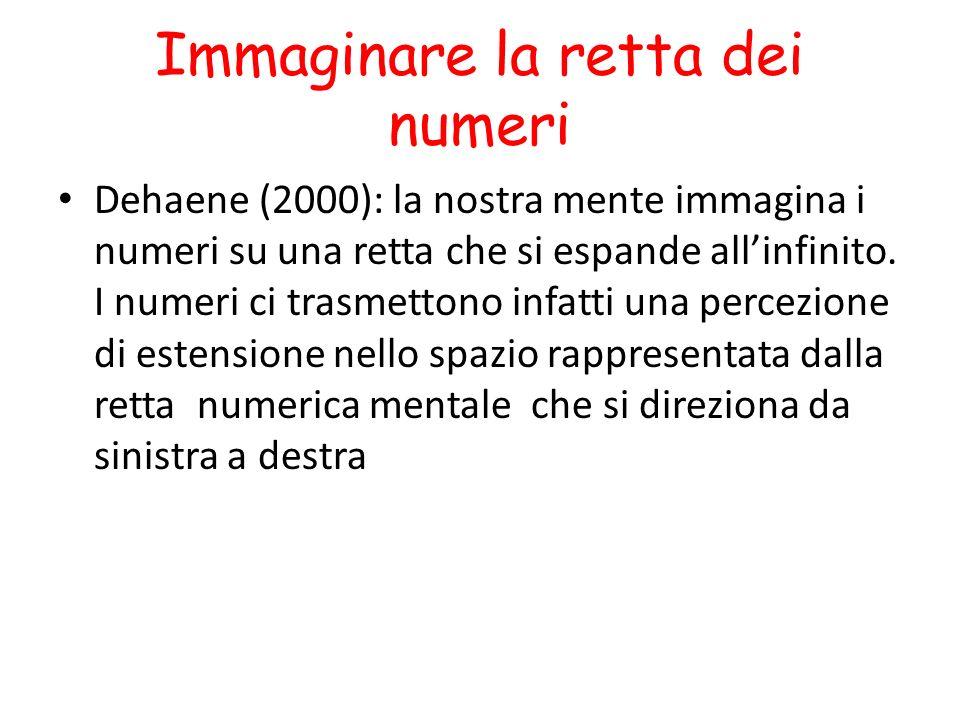 Immaginare la retta dei numeri Dehaene (2000): la nostra mente immagina i numeri su una retta che si espande allinfinito.