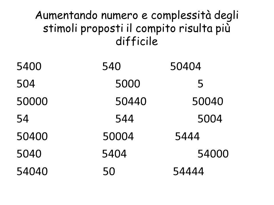 Aumentando numero e complessità degli stimoli proposti il compito risulta più difficile 5400 540 50404 504 5000 5 50000 50440 50040 54 544 5004 50400 50004 5444 5040 5404 54000 54040 50 54444