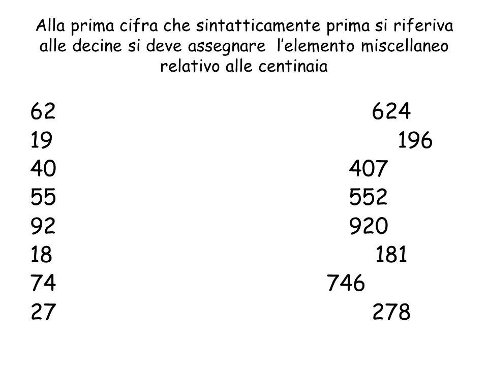 Alla prima cifra che sintatticamente prima si riferiva alle decine si deve assegnare lelemento miscellaneo relativo alle centinaia 62624 19 196 40 407 55 552 92 920 18 181 74 746 27 278