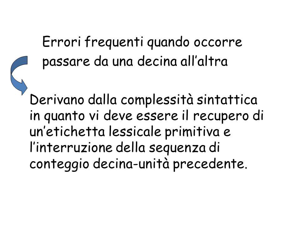 Selezione algoritmo Conoscenza procedure di calcolo Esecuzione del calcolo Difficoltà richiamare procedure Difficoltà monitoraggio procedure