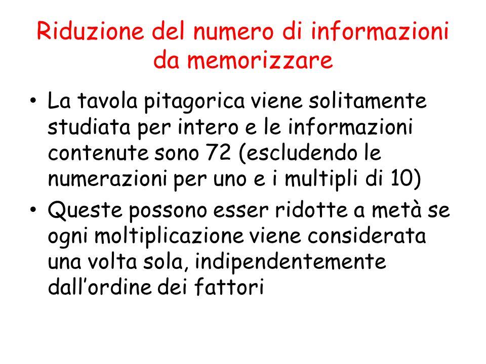 Riduzione del numero di informazioni da memorizzare La tavola pitagorica viene solitamente studiata per intero e le informazioni contenute sono 72 (escludendo le numerazioni per uno e i multipli di 10) Queste possono esser ridotte a metà se ogni moltiplicazione viene considerata una volta sola, indipendentemente dallordine dei fattori