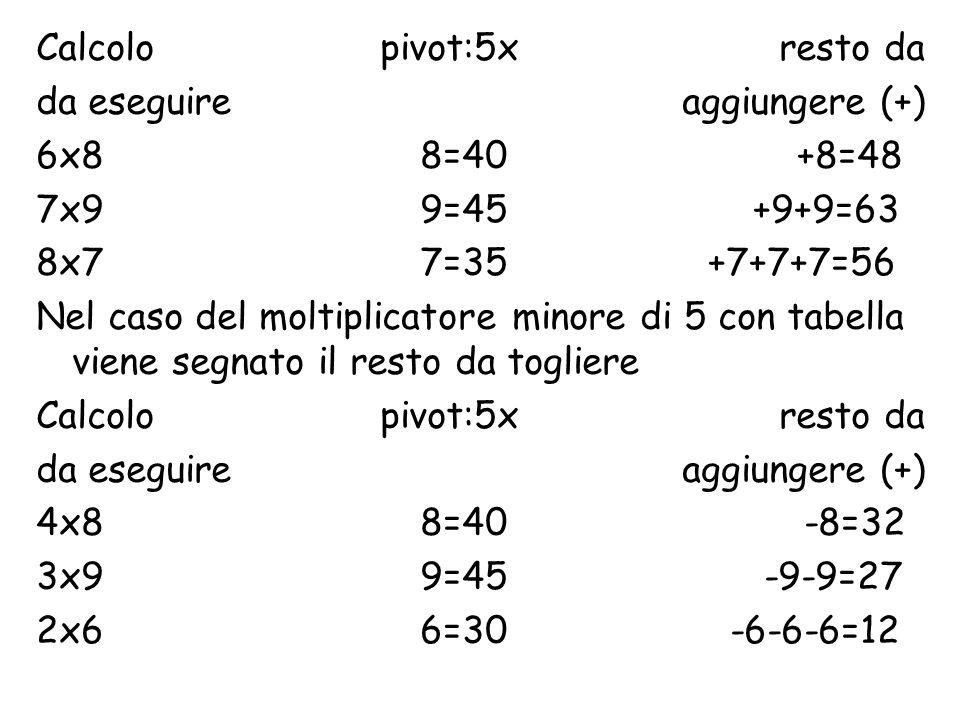 Calcolo pivot:5x resto da da eseguire aggiungere (+) 6x88=40 +8=48 7x99=45 +9+9=63 8x77=35+7+7+7=56 Nel caso del moltiplicatore minore di 5 con tabella viene segnato il resto da togliere Calcolo pivot:5x resto da da eseguire aggiungere (+) 4x88=40-8=32 3x99=45 -9-9=27 2x66=30 -6-6-6=12