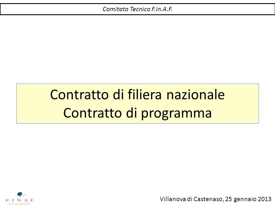 Villanova di Castenaso, 25 gennaio 2013 Contratto di filiera nazionale Contratto di programma Comitato Tecnico F.In.A.F.