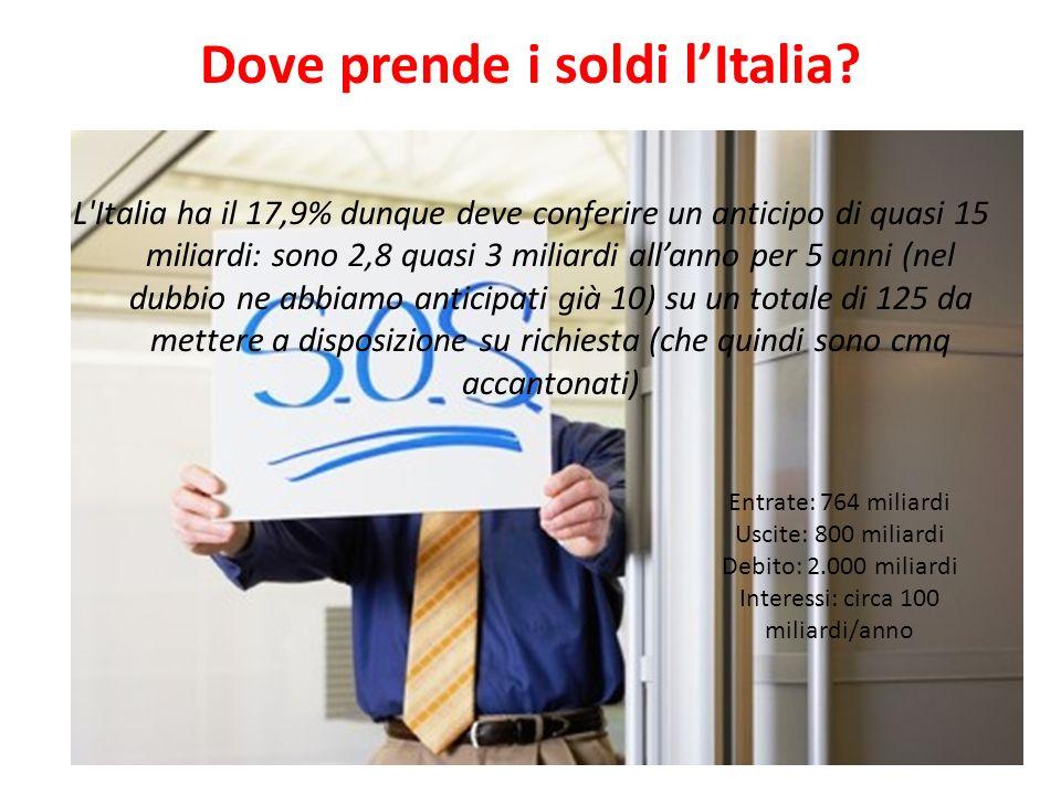 Dove prende i soldi lItalia? L'Italia ha il 17,9% dunque deve conferire un anticipo di quasi 15 miliardi: sono 2,8 quasi 3 miliardi allanno per 5 anni