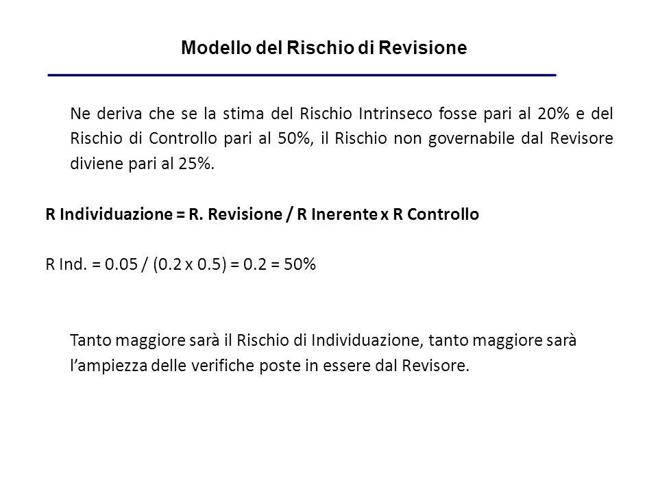 Ne deriva che se la stima del Rischio Intrinseco fosse pari al 20% e del Rischio di Controllo pari al 50%, il Rischio non governabile dal Revisore diviene pari al 25%.