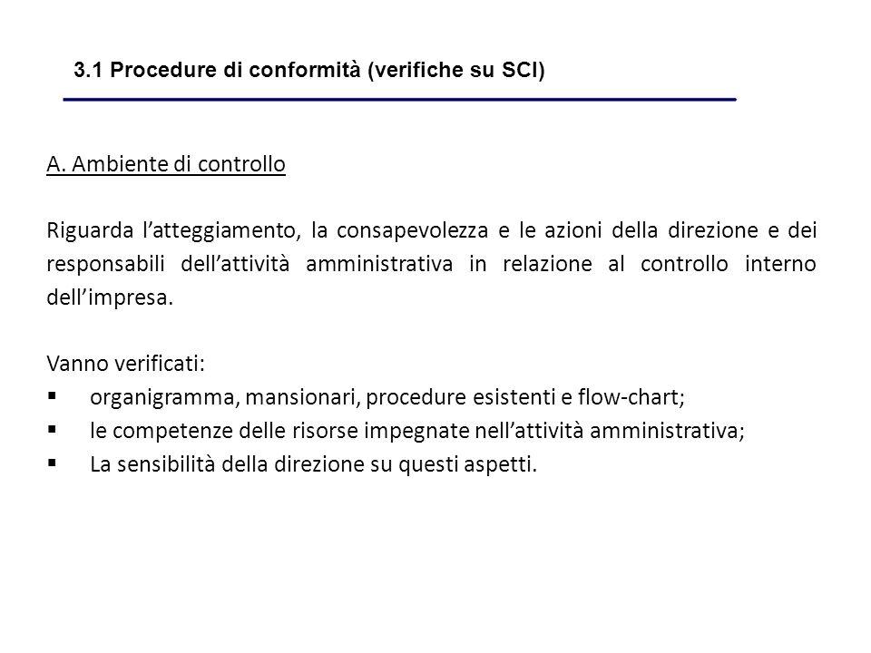 A. Ambiente di controllo Riguarda latteggiamento, la consapevolezza e le azioni della direzione e dei responsabili dellattività amministrativa in rela