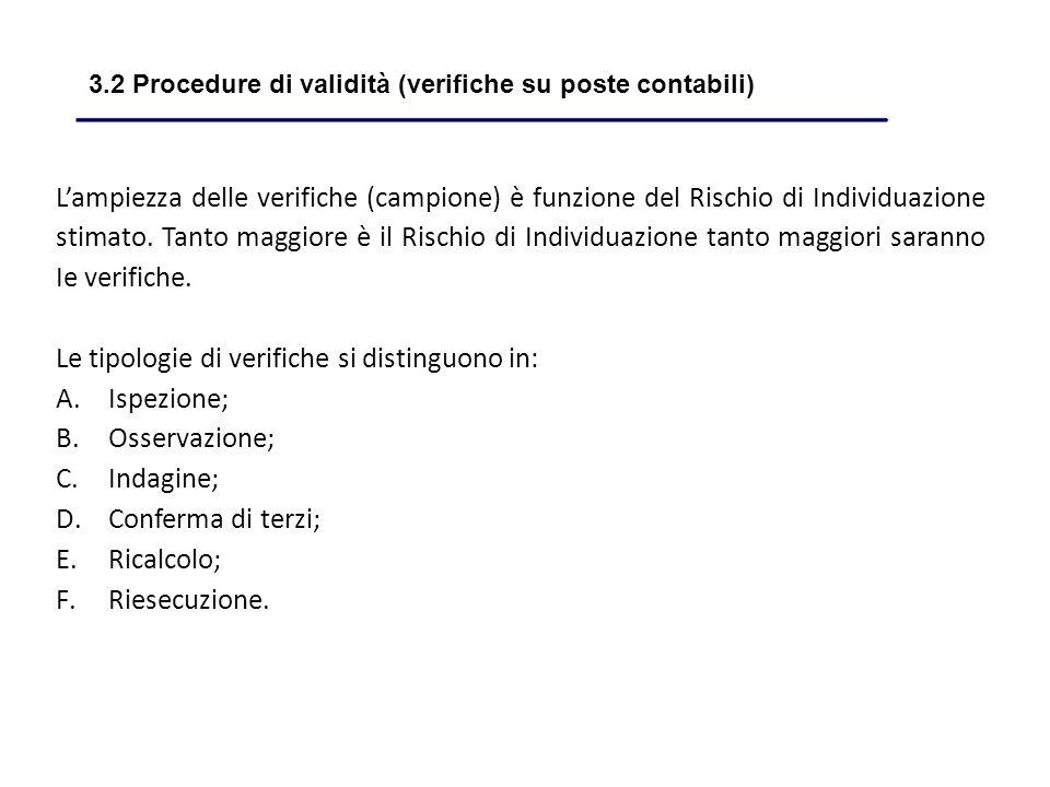 Lampiezza delle verifiche (campione) è funzione del Rischio di Individuazione stimato.