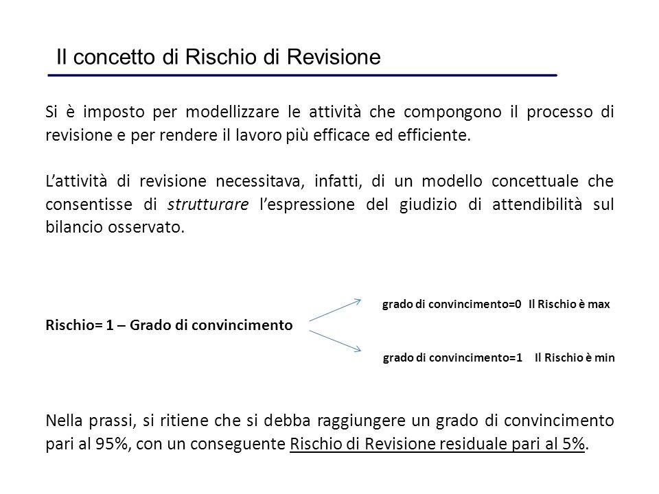 Si è imposto per modellizzare le attività che compongono il processo di revisione e per rendere il lavoro più efficace ed efficiente. Lattività di rev